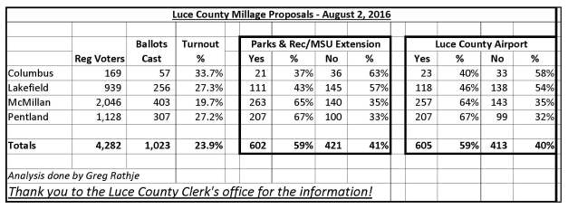 Luce County Millage Proposal Results 08-2016
