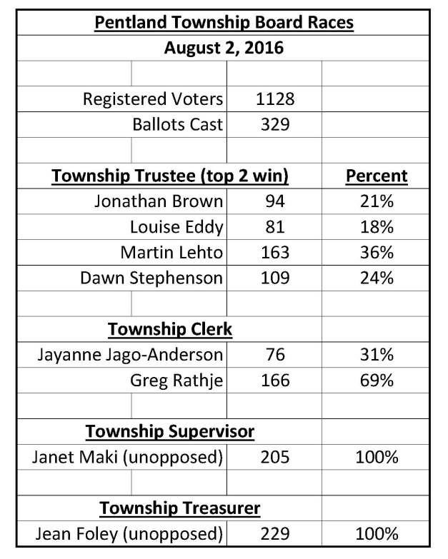 Pentland Twp Board Results 08-2016
